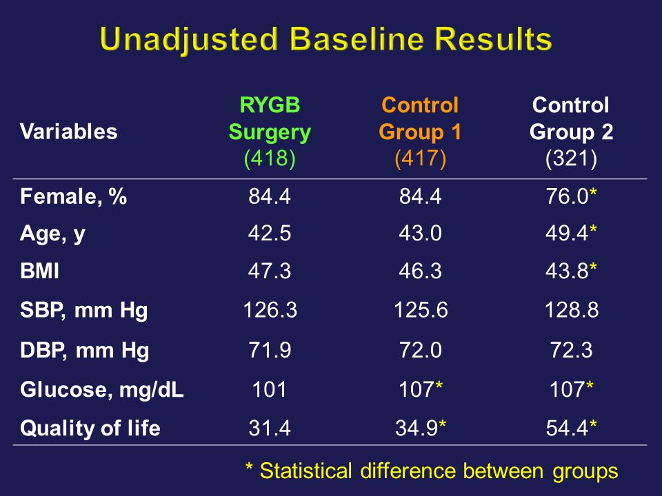 Variables RYGB Surgery (418) Control Group 1 (417) Control Group 2 (321) Female, %84.4 76.0* Age, y42.543.049.4* BMI47.346.343.8* SBP, mm Hg126.3125.6