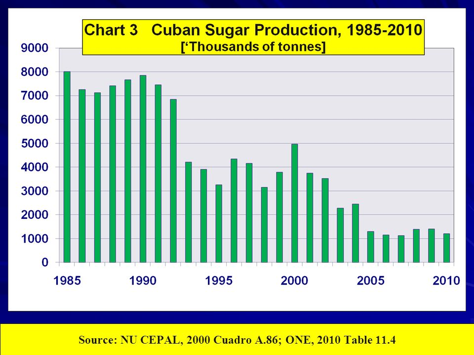 Source: NU CEPAL, 2000 Cuadro A.86; ONE, 2010 Table 11.4