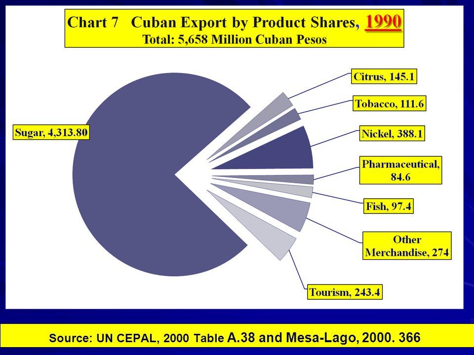 Source: UN CEPAL, 2000 Table A.38 and Mesa-Lago, 2000. 366