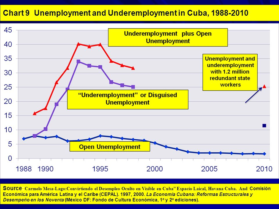 Chart 9 Unemployment and Underemployment in Cuba, 1988-2010 Source: Carmelo Mesa-Lago:Convirtiendo el Desempleo Oculto en Visible en Cuba Espacio Laical, Havana Cuba.