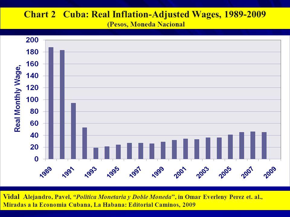 Chart 2 Cuba: Real Inflation-Adjusted Wages, 1989-2009 (Pesos, Moneda Nacional Vidal A lejandro, Pavel, Politica Monetaria y Doble Moneda, in Omar Everleny Perez et.