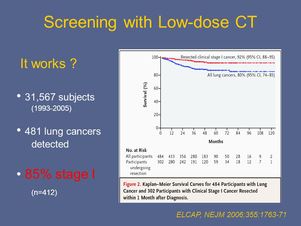 ELCAP, NEJM 2006;355:1763-71 It works ? 31,567 subjects (1993-2005) 481 lung cancers detected 85% stage I (n=412) Screening with Low-dose CT