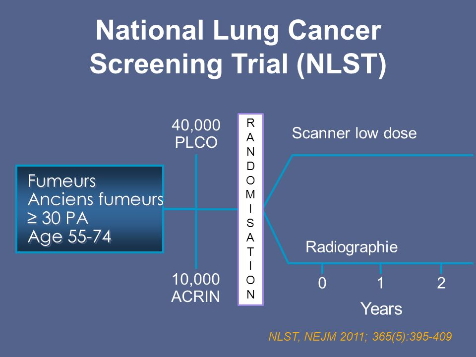 National Lung Cancer Screening Trial (NLST) Fumeurs Anciens fumeurs 30 PA Age 55-74 Fumeurs Anciens fumeurs 30 PA Age 55-74 40,000 PLCO 10,000 ACRIN S