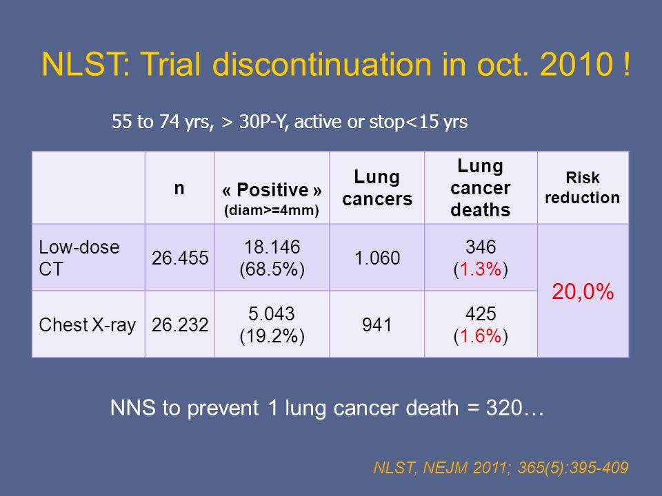 n « Positive » (diam>=4mm) Lung cancers Lung cancer deaths Risk reduction Low-dose CT 26.455 18.146 (68.5%) 1.060 346 (1.3%) 20,0% Chest X-ray26.232 5