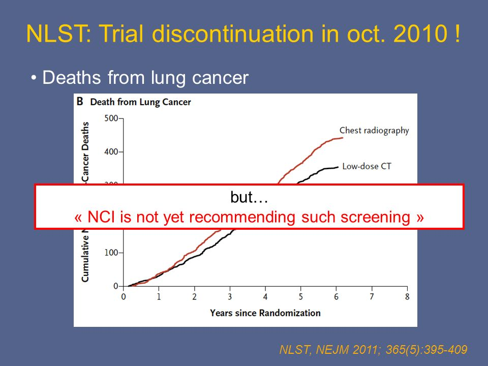 Deaths from lung cancer NLST, NEJM 2011; 365(5):395-409 but… « NCI is not yet recommending such screening » NLST: Trial discontinuation in oct. 2010 !