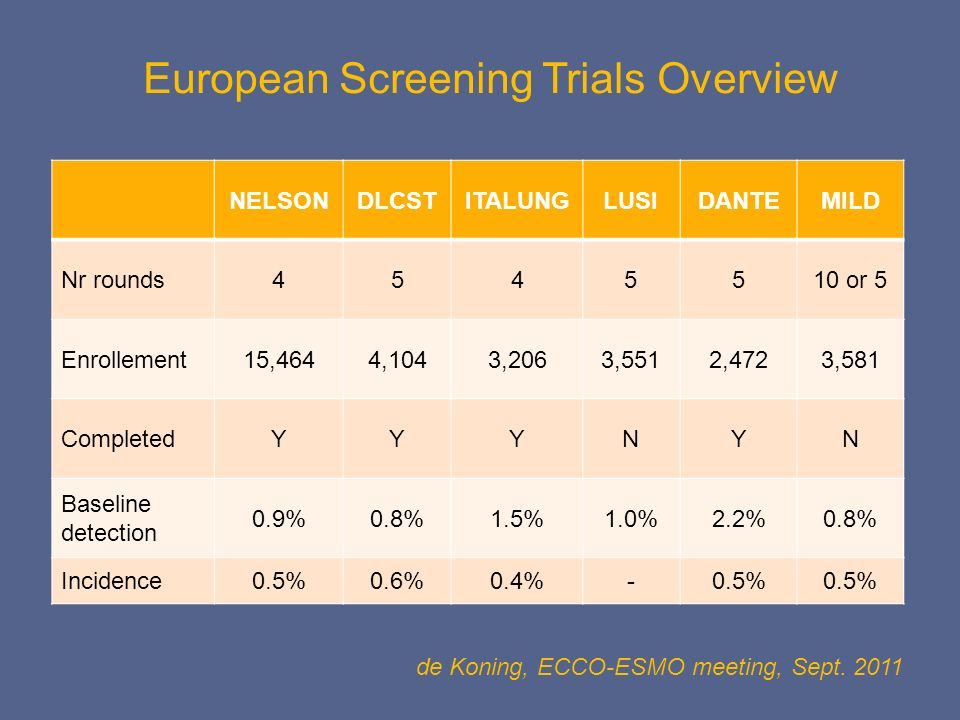 European Screening Trials Overview NELSONDLCSTITALUNGLUSIDANTEMILD Nr rounds4545510 or 5 Enrollement15,4644,1043,2063,5512,4723,581 CompletedYYYNYN Ba