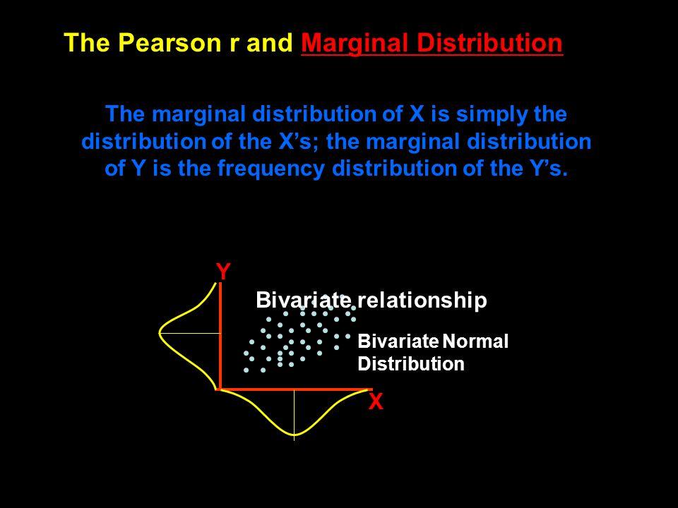 Numerical values Negative correlation Zero correlation Positive correlation 0-.35.73 Perfect Strong Moderate