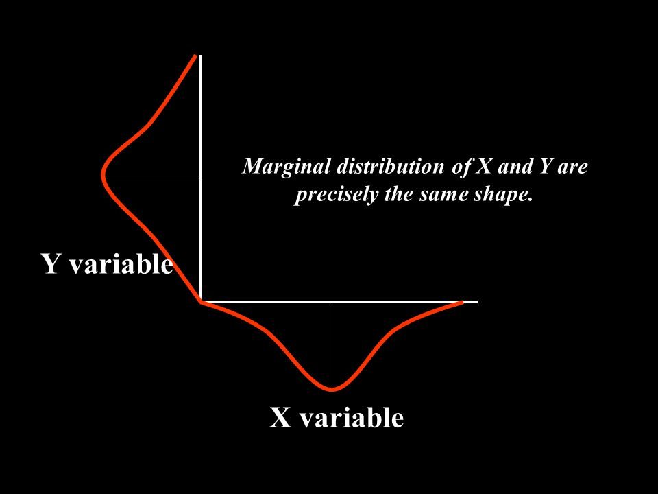The Pearson r and Marginal Distribution The marginal distribution of X is simply the distribution of the Xs; the marginal distribution of Y is the fre