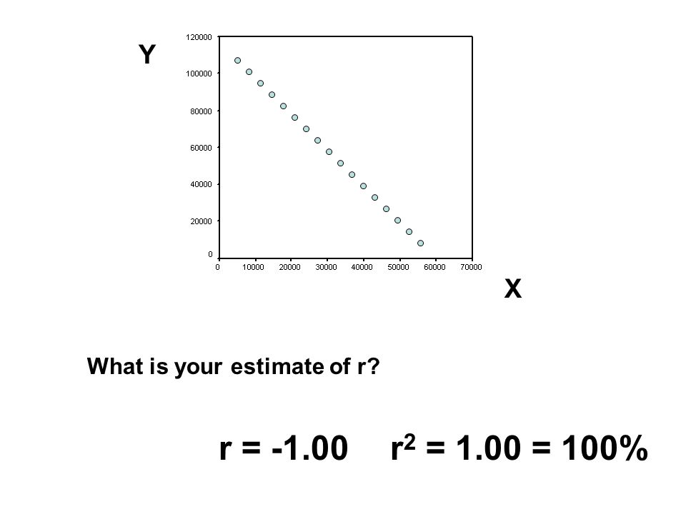 What is your estimate of r? r =.87r 2 =.76 = 76%