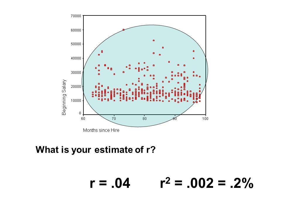 X Y r = +1.00r 2 = 1.00 = 100%