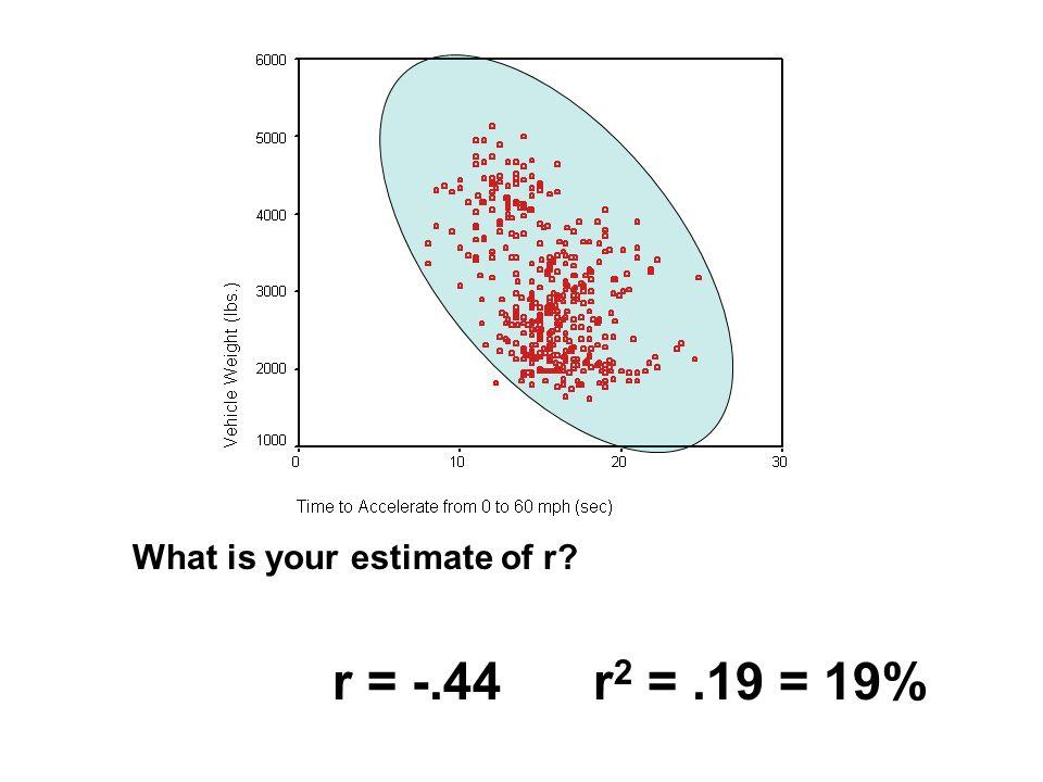 r =.04r 2 =.002 =.2%