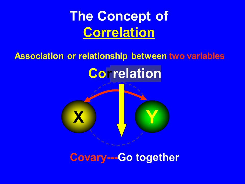 Information ? COvary In Research Dependent variable Independent variables X1X1 X2X2 X3X3 Y