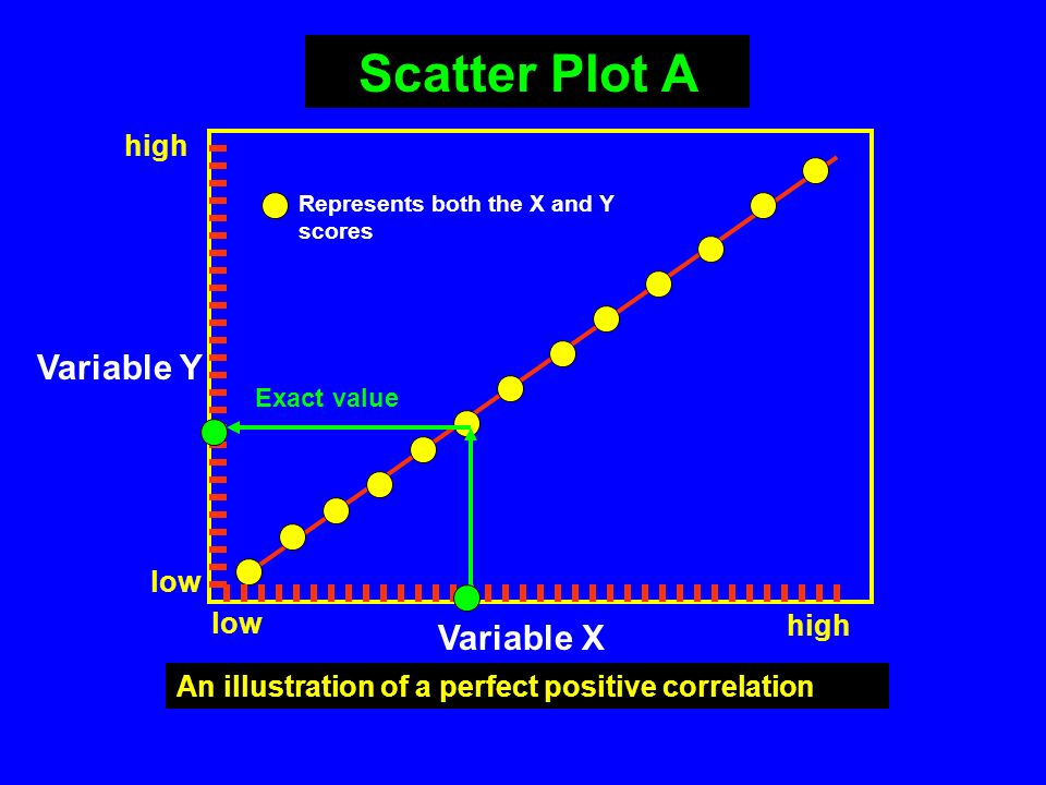 Scatter plots allow us to visualize the relationships Scatter Plots The chief purpose of the scatter diagram is to study the nature of the relationshi