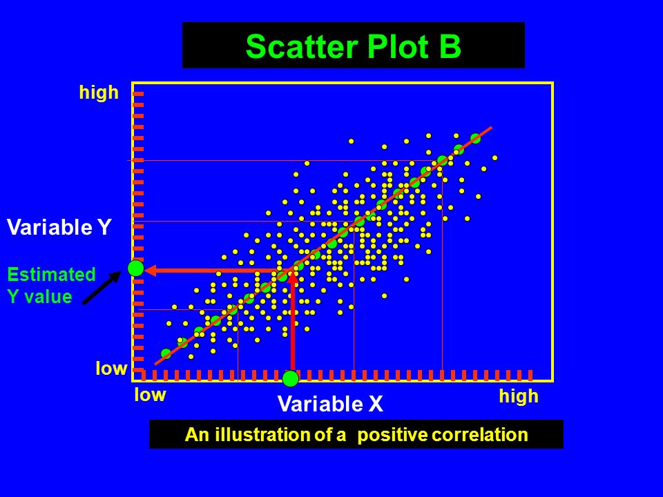 Represents both the X and Y scores Variable X Variable Y An illustration of a perfect positive correlation high low Scatter Plot A Exact value