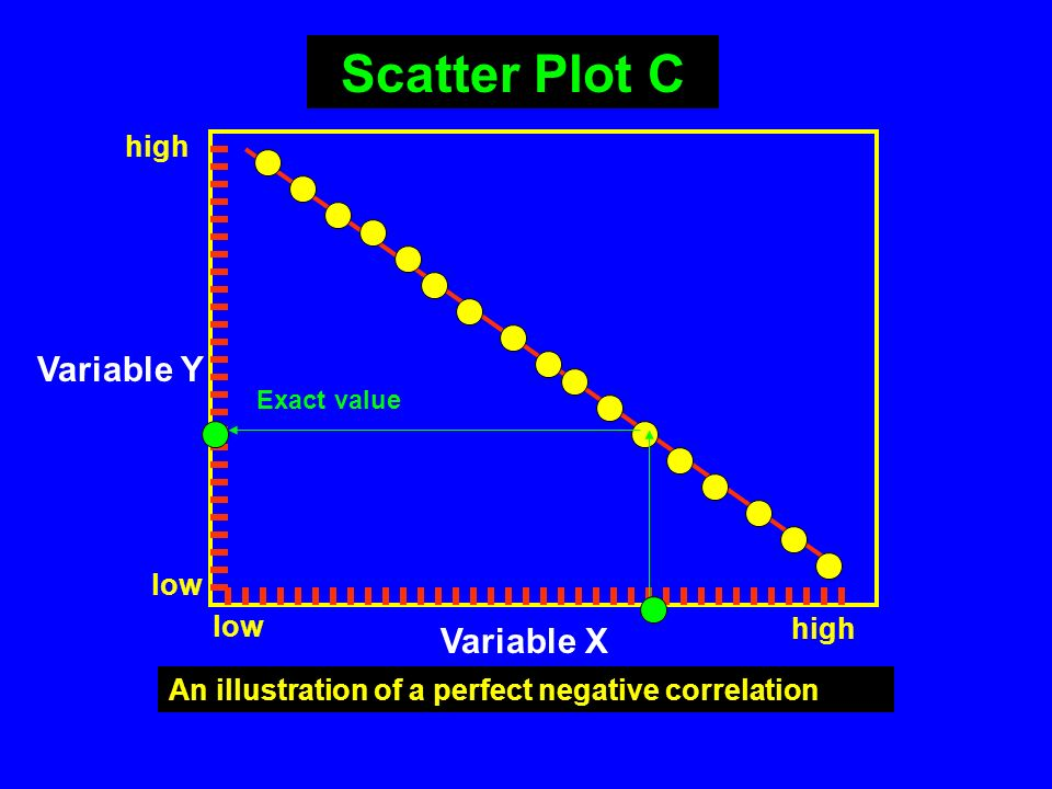 Variable X Variable Y An illustration of a positive correlation high low Scatter Plot B Estimated Y value