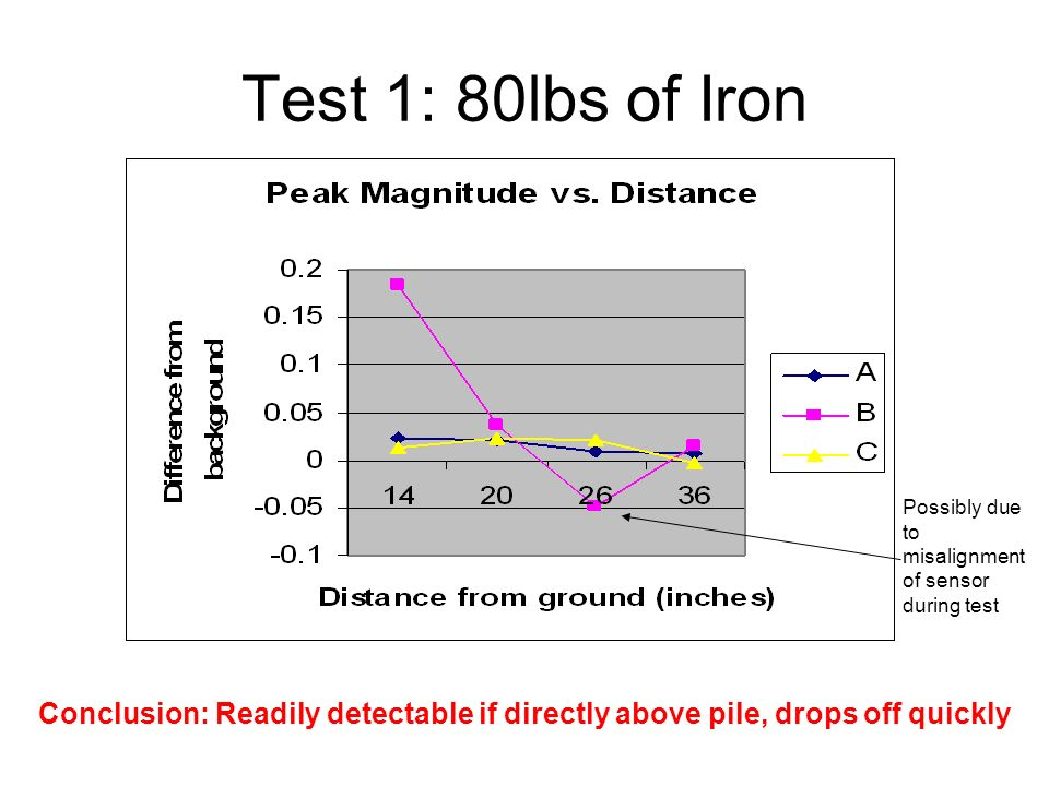 Test 1: 80lbs of Iron Conclusion: Readily detectable if directly above pile, drops off quickly Possibly due to misalignment of sensor during test