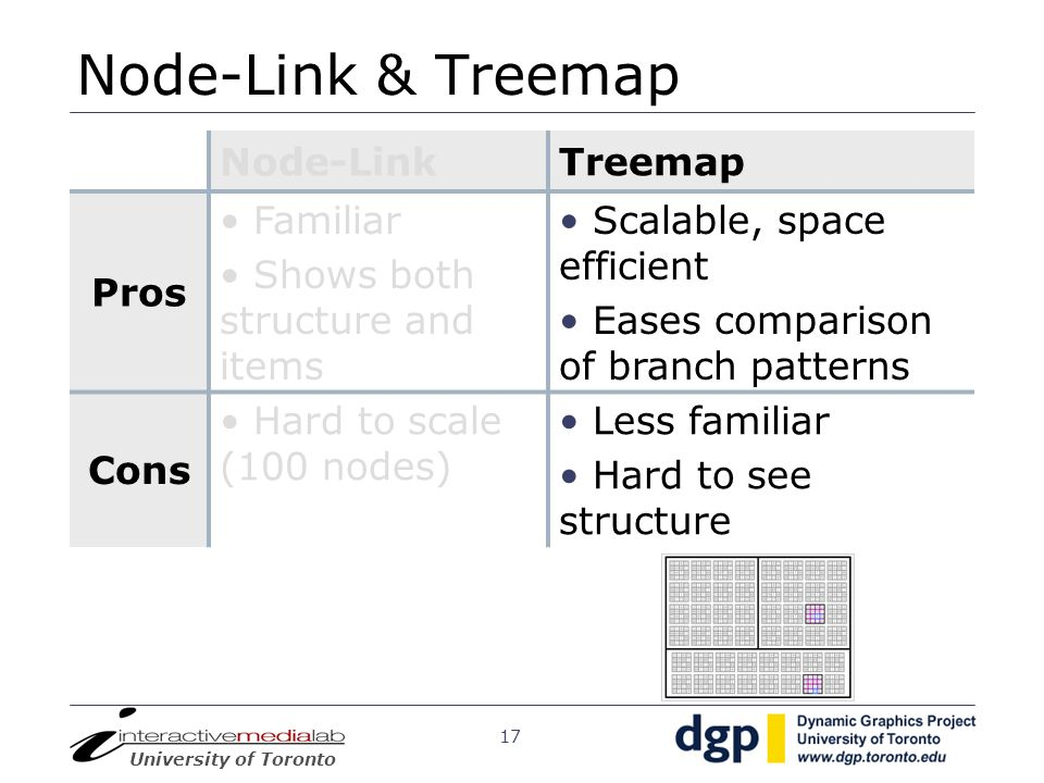 University of Toronto 17 Node-Link & Treemap Node-LinkTreemap Pros Familiar Shows both structure and items Scalable, space efficient Eases comparison