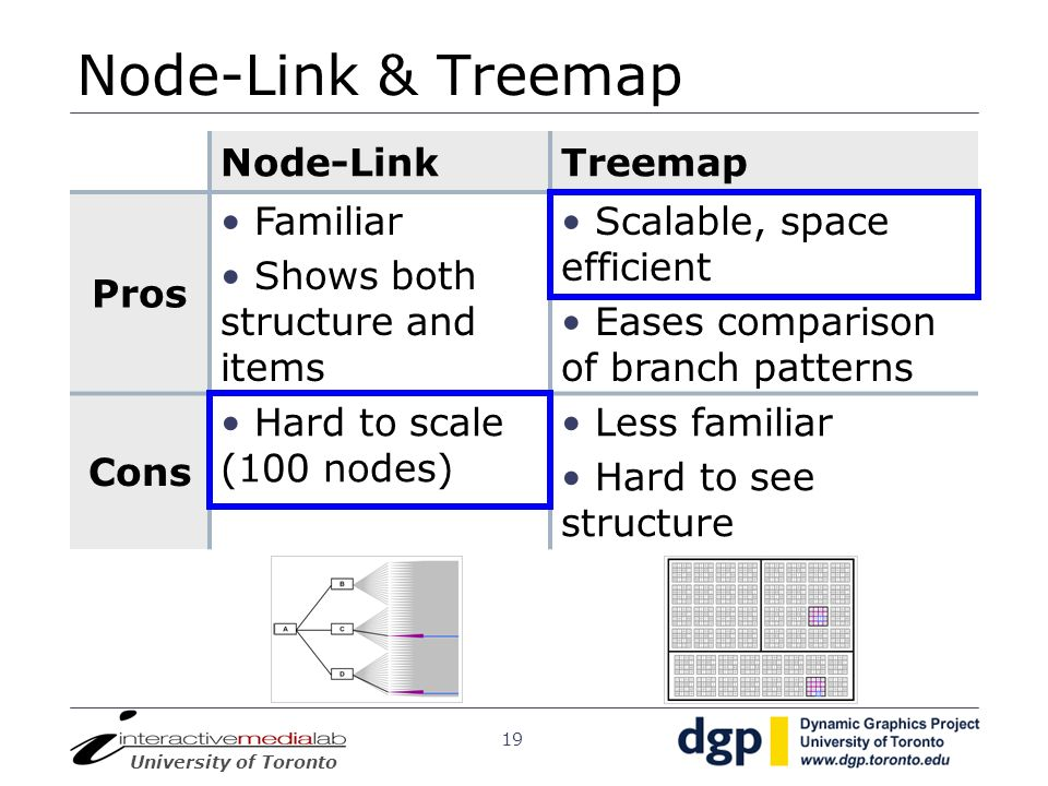 University of Toronto 19 Node-Link & Treemap Node-LinkTreemap Pros Familiar Shows both structure and items Scalable, space efficient Eases comparison