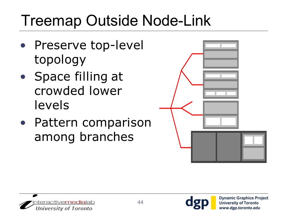 University of Toronto 44 Treemap Outside Node-Link Preserve top-level topology Space filling at crowded lower levels Pattern comparison among branches