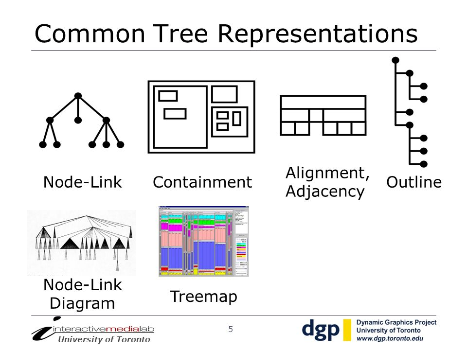 University of Toronto 5 Common Tree Representations Node-LinkContainment Alignment, Adjacency Outline Treemap Node-Link Diagram