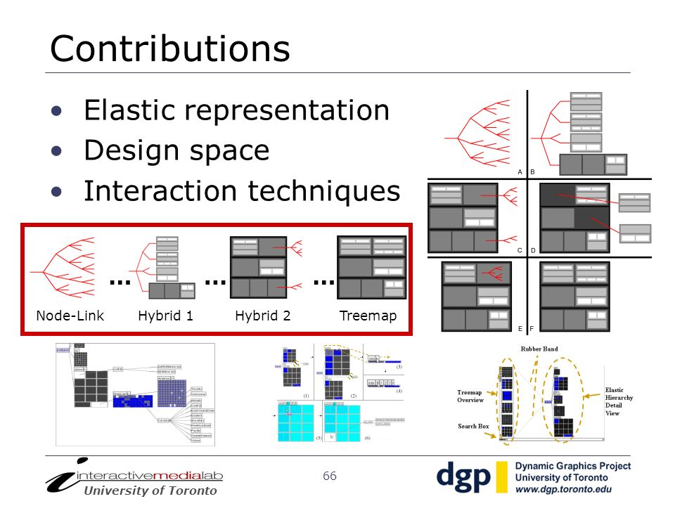 University of Toronto 66 Contributions Elastic representation Design space Interaction techniques ……… Node-LinkTreemapHybrid 1Hybrid 2