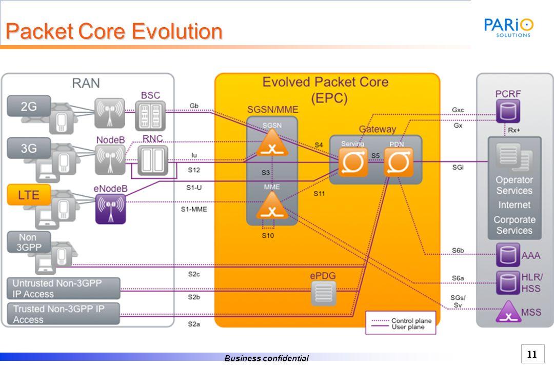 Business confidential 10 Data Optimized: LTE System Architecture Flexi-NG Content & Connectivity Internet+ Intranets LTE eNode(B) Flexi-NS HLR/NVS IMS