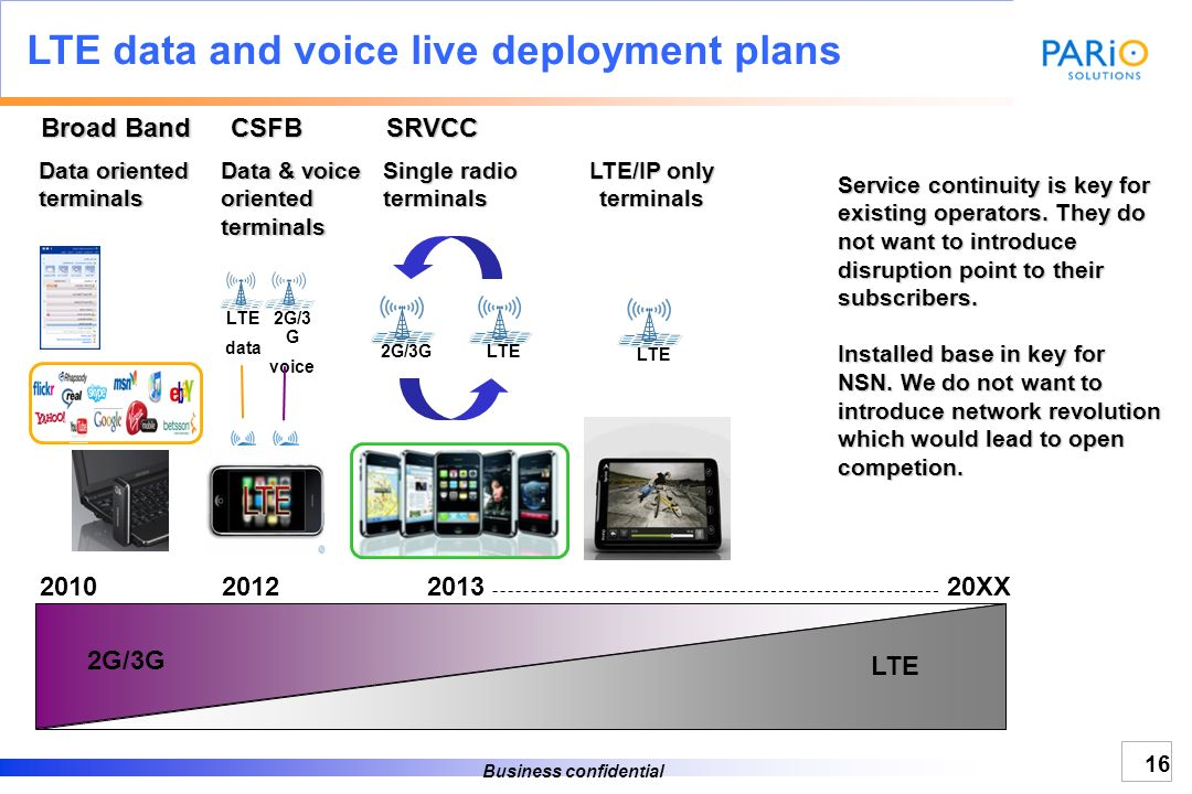 Business confidential Voice in LTE – Fallback with Dual-Mode Device Mobile Voice is limited in current LTE devices The first voice solution in LTE rel