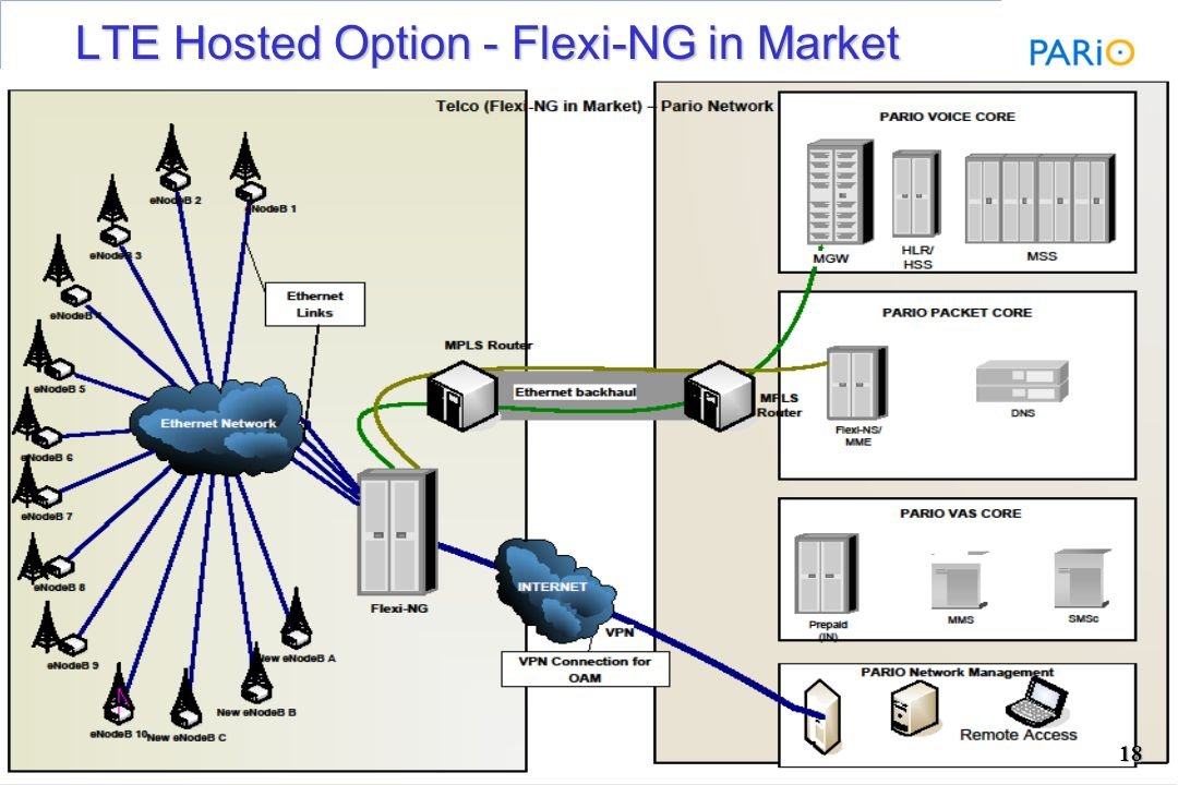 Business confidential LTE Hosted Option – Only eNode B(s) in Market LTE Hosted Option – Only eNode B(s) in Market 17