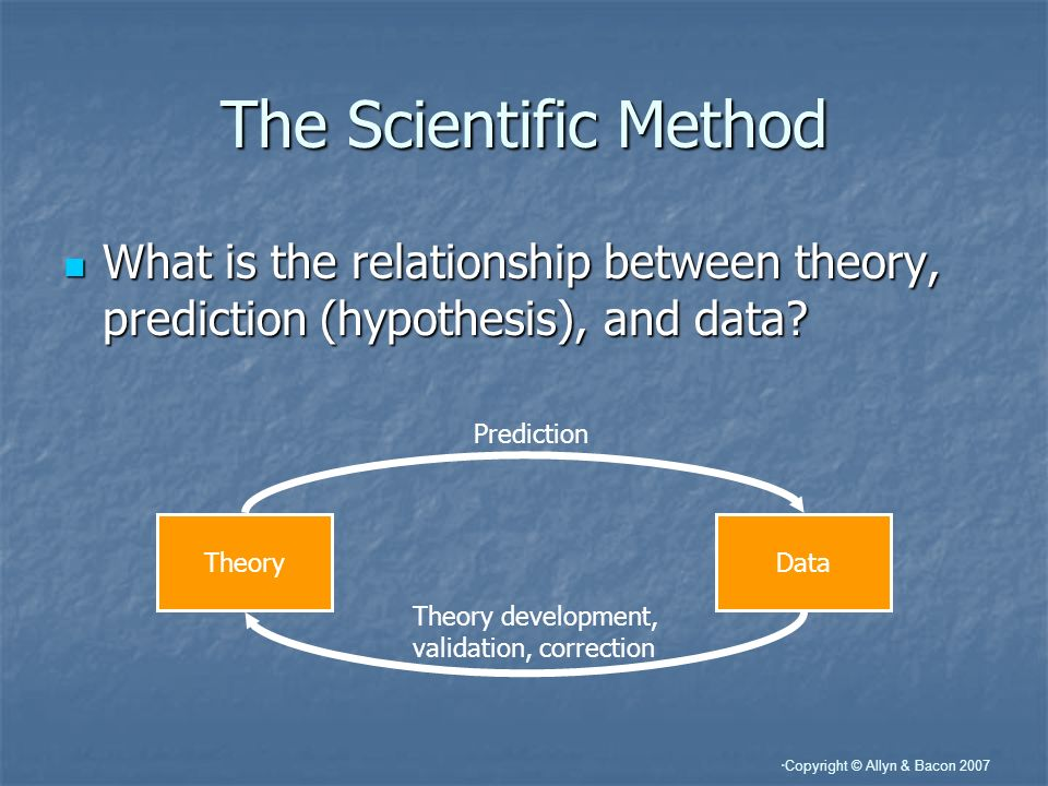 Copyright © Allyn & Bacon 2007 The Scientific Method What is the relationship between theory, prediction (hypothesis), and data? What is the relations