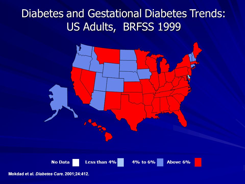 Mokdad et al. Diabetes Care. 2001;24:412. Diabetes and Gestational Diabetes Trends: US Adults, BRFSS 1999 No Data Less than 4% 4% to 6% Above 6%