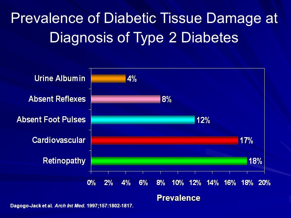 Prevalence of Diabetic Tissue Damage at Diagnosis of Type 2 Diabetes Prevalence Dagogo-Jack et al. Arch Int Med. 1997;157:1802-1817.