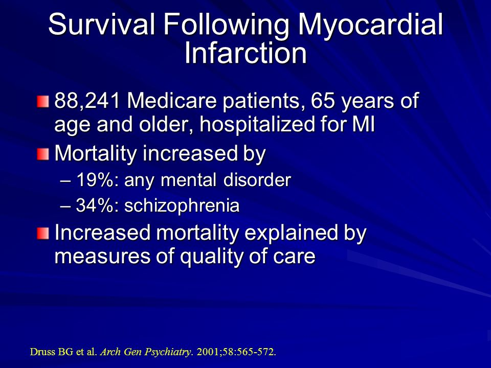 Survival Following Myocardial Infarction 88,241 Medicare patients, 65 years of age and older, hospitalized for MI Mortality increased by –19%: any men