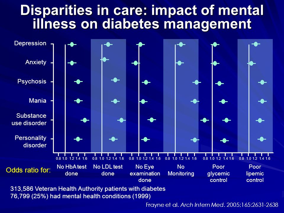 Disparities in care: impact of mental illness on diabetes management 313,586 Veteran Health Authority patients with diabetes 76,799 (25%) had mental h