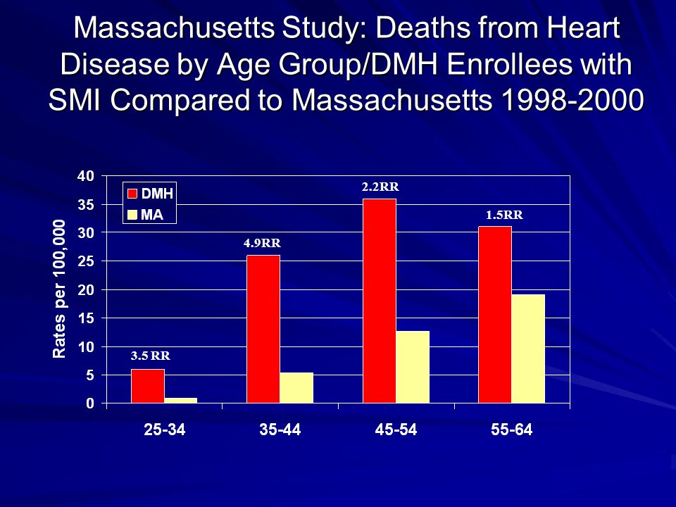 Massachusetts Study: Deaths from Heart Disease by Age Group/DMH Enrollees with SMI Compared to Massachusetts 1998-2000 3.5 RR 4.9RR 2.2RR 1.5RR