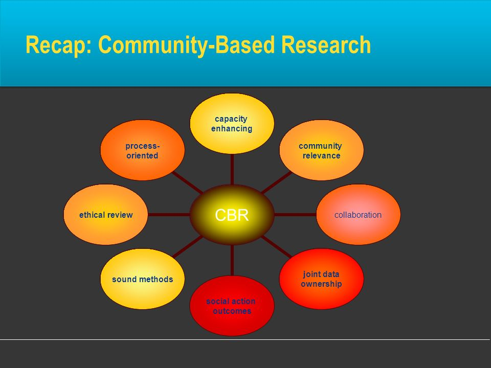Recap: Community-Based Research CBR capacity enhancing community relevance collaboration joint data ownership social action outcomes sound methods eth