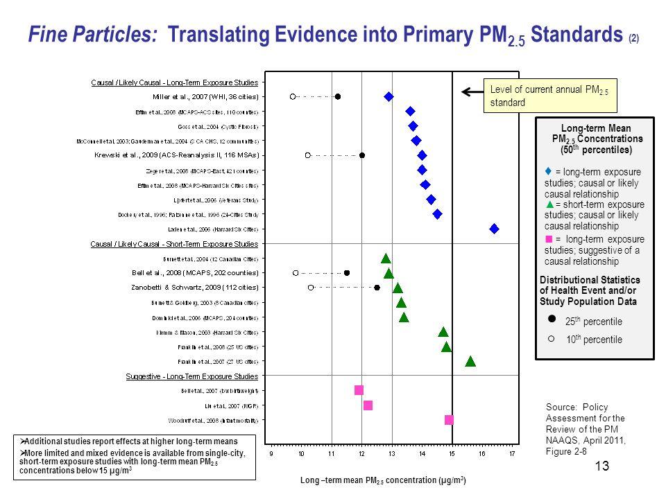 Fine Particles: Translating Evidence into Primary PM 2.5 Standards (2) Long-term Mean PM 2.5 Concentrations (50 th percentiles) = long-term exposure s