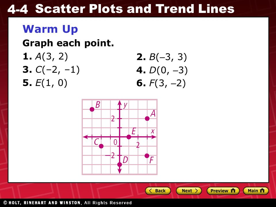 4-4 Scatter Plots and Trend Lines Warm Up Graph each point. 1. A(3, 2) 3. C(–2, –1) 5. E(1, 0) 2. B( – 3, 3) 4. D(0, – 3) 6. F(3, – 2)