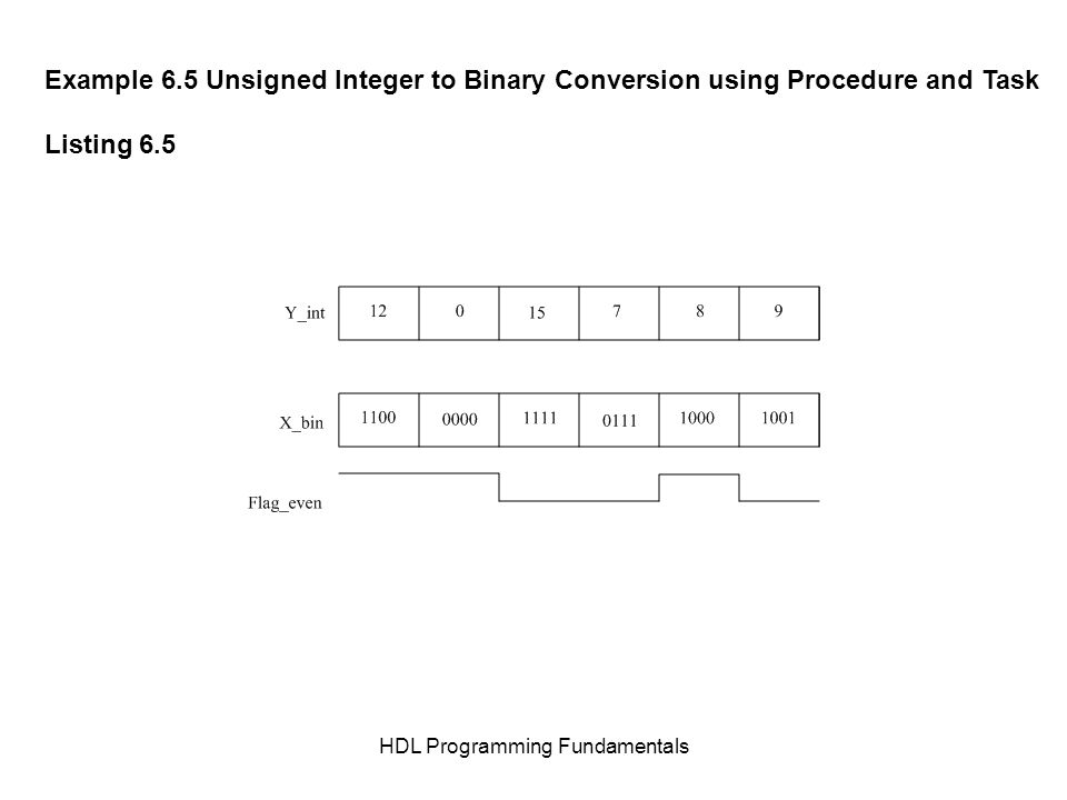 HDL Programming Fundamentals Example 6.5 Unsigned Integer to Binary Conversion using Procedure and Task Listing 6.5