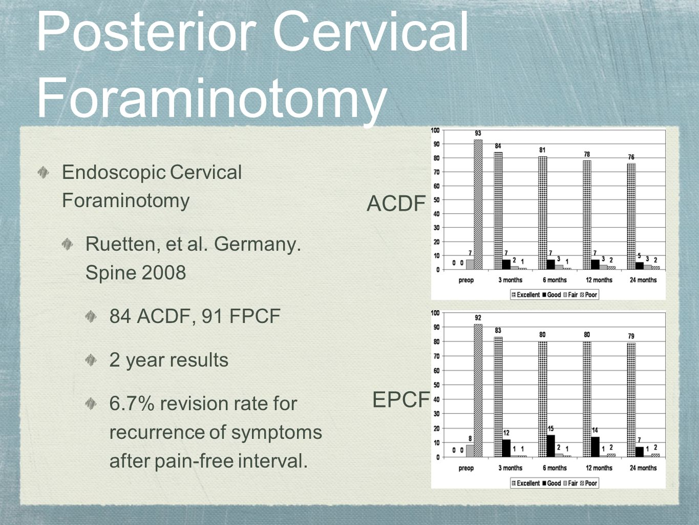 Endoscopic Cervical Foraminotomy Ruetten, et al. Germany. Spine 2008 84 ACDF, 91 FPCF 2 year results 6.7% revision rate for recurrence of symptoms aft
