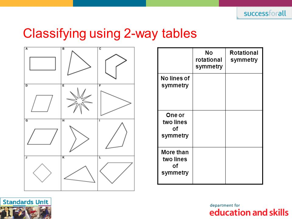 Classifying using 2-way tables No rotational symmetry Rotational symmetry No lines of symmetry One or two lines of symmetry More than two lines of symmetry