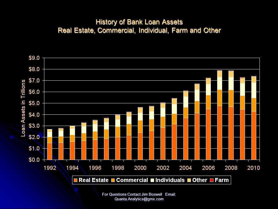 For Questions Contact Jim Boswell Email: Quanta.Analytics@gmx.com History of Bank Loan Assets Real Estate, Commercial, Individual, Farm and Other