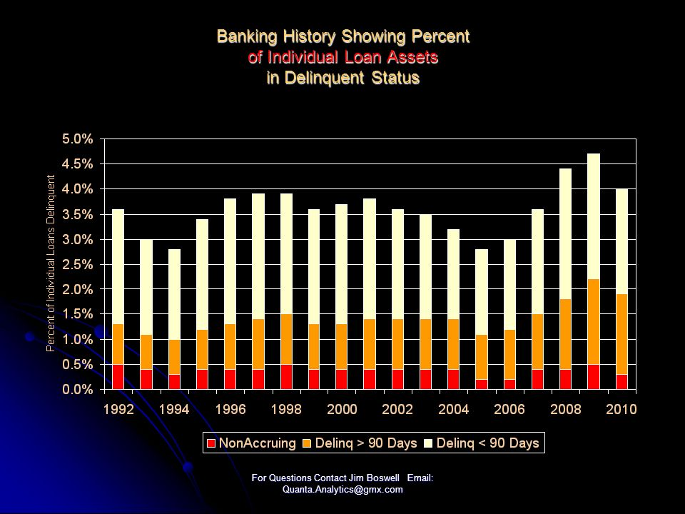 For Questions Contact Jim Boswell Email: Quanta.Analytics@gmx.com Banking History Showing Percent of Individual Loan Assets in Delinquent Status