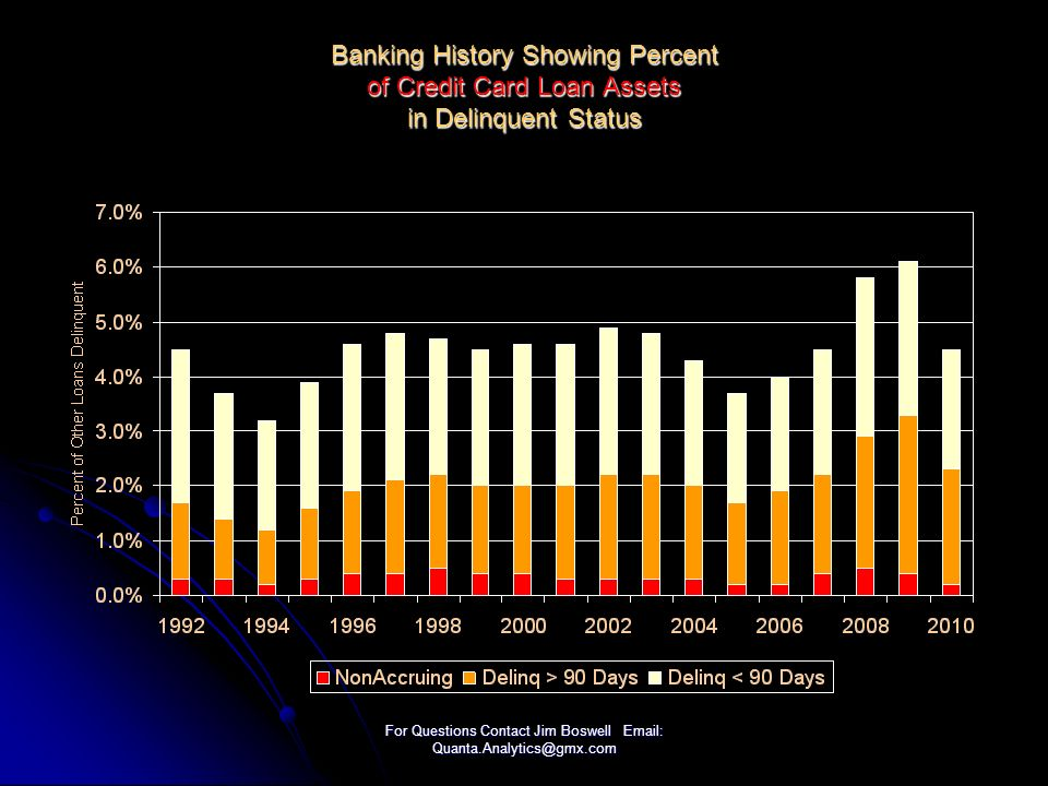 For Questions Contact Jim Boswell Email: Quanta.Analytics@gmx.com Banking History Showing Percent of Credit Card Loan Assets in Delinquent Status