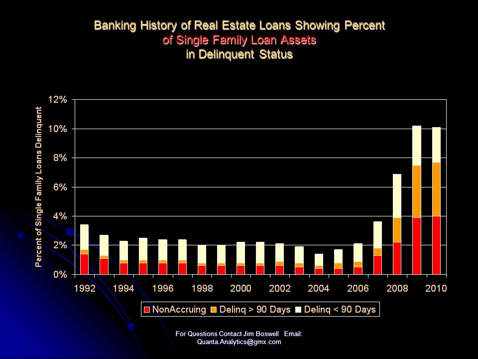 For Questions Contact Jim Boswell Email: Quanta.Analytics@gmx.com Banking History of Real Estate Loans Showing Percent of Single Family Loan Assets in Delinquent Status