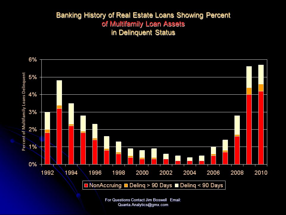 For Questions Contact Jim Boswell Email: Quanta.Analytics@gmx.com Banking History of Real Estate Loans Showing Percent of Multifamily Loan Assets in Delinquent Status