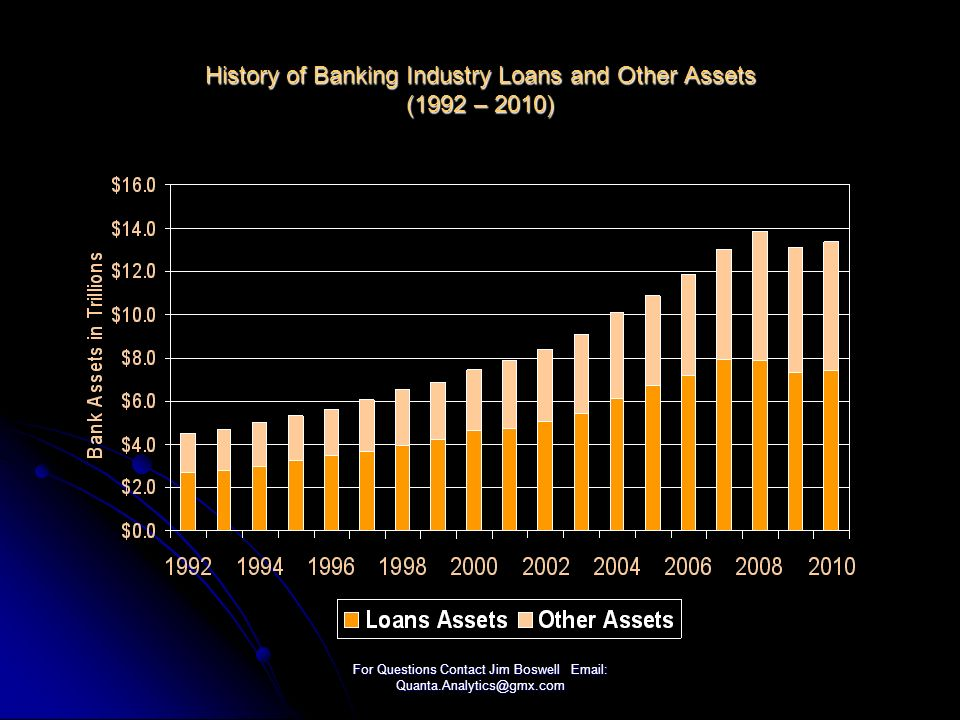 For Questions Contact Jim Boswell Email: Quanta.Analytics@gmx.com History of Banking Industry Loans and Other Assets (1992 – 2010)