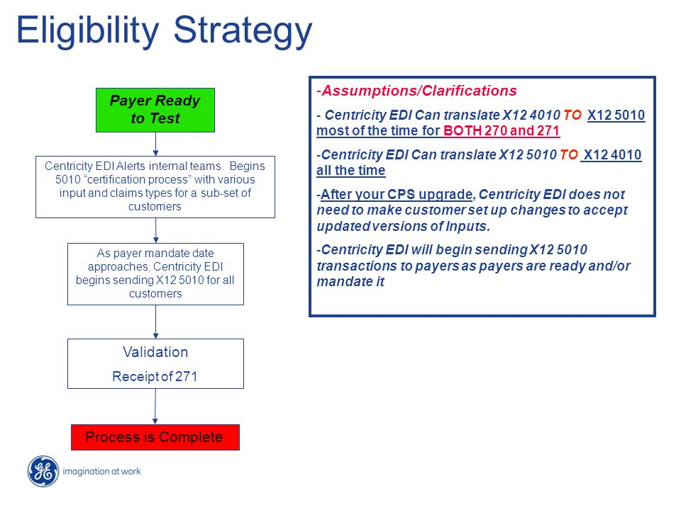 Eligibility Strategy -Assumptions/Clarifications - Centricity EDI Can translate X12 4010 TO X12 5010 most of the time for BOTH 270 and 271 -Centricity