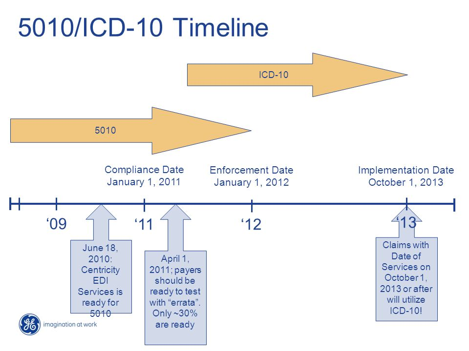 5010/ICD-10 Timeline 09 1112 Enforcement Date January 1, 2012 Compliance Date January 1, 2011 13 Implementation Date October 1, 2013 5010 ICD-10 June