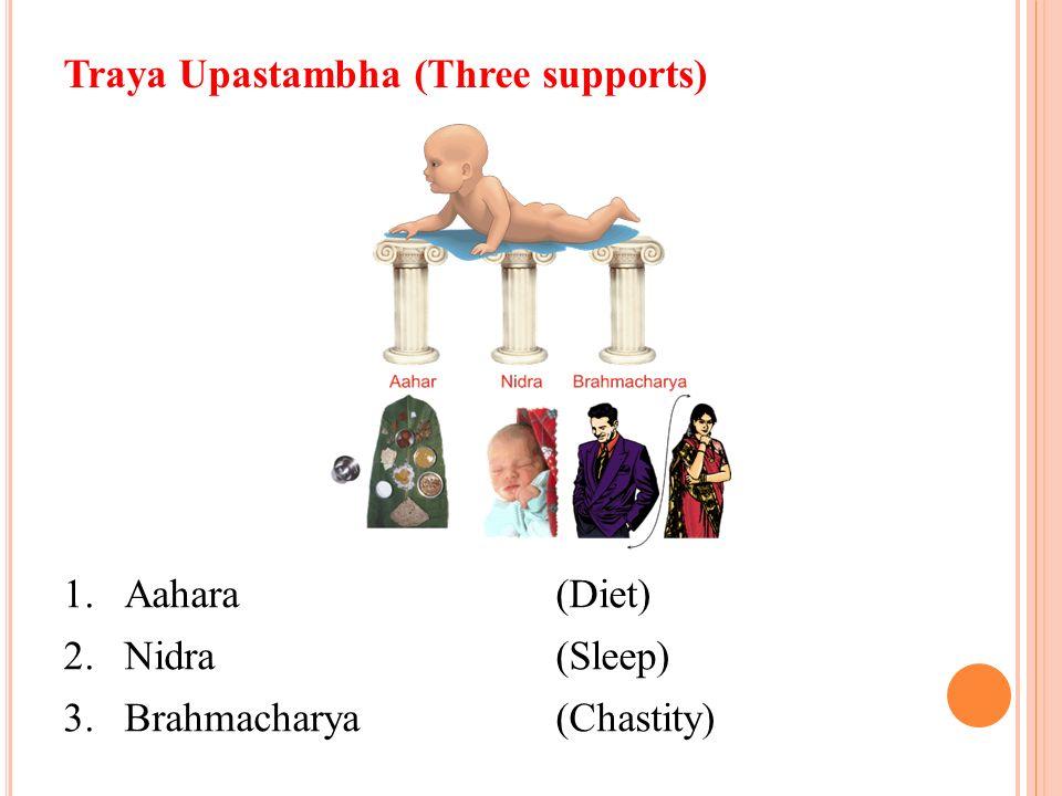 Traya Upastambha (Three supports) 1.Aahara(Diet) 2.Nidra(Sleep) 3.Brahmacharya(Chastity)