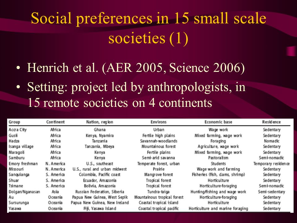Social preferences in 15 small scale societies (1) Henrich et al.